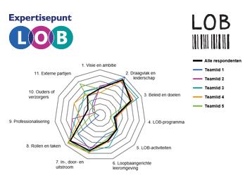 Expertisepunt LOB