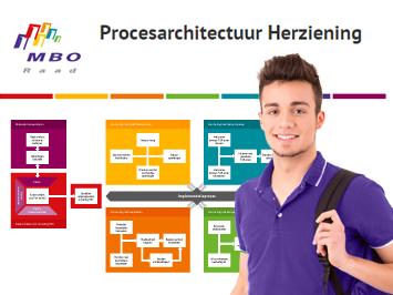 Procesarchitectuur Herziening